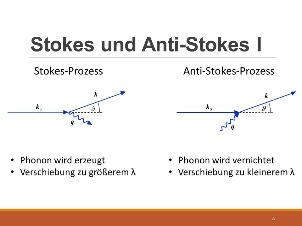 Stokes und Anti-Stokes I