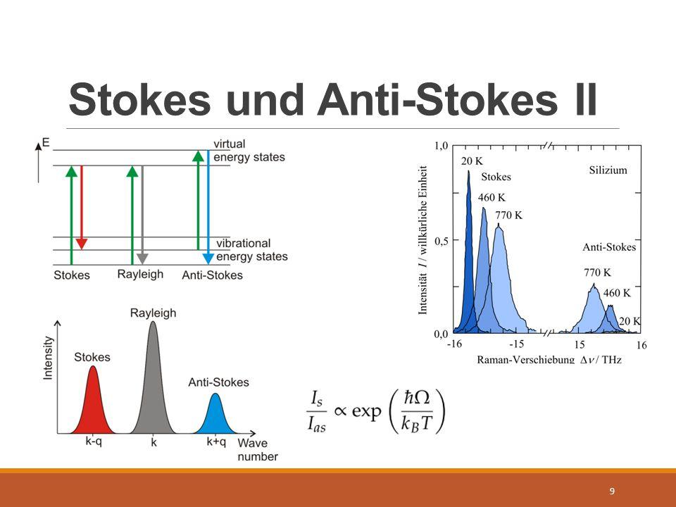 Stokes und Anti-Stokes II