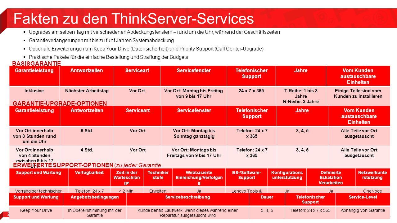Fakten zu den ThinkServer-Services