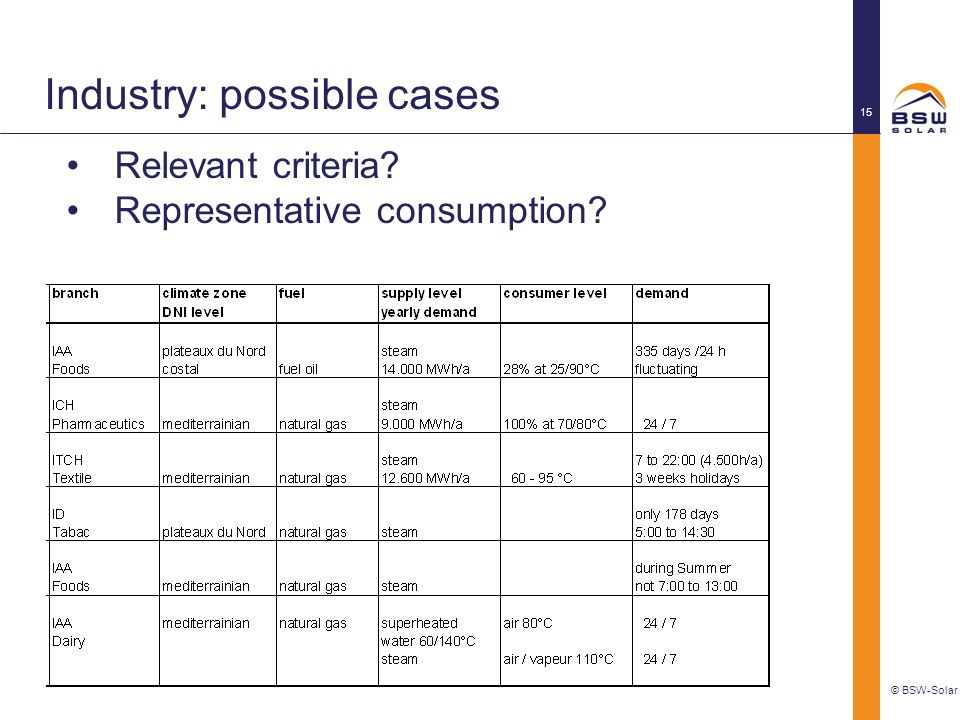Industry: possible cases