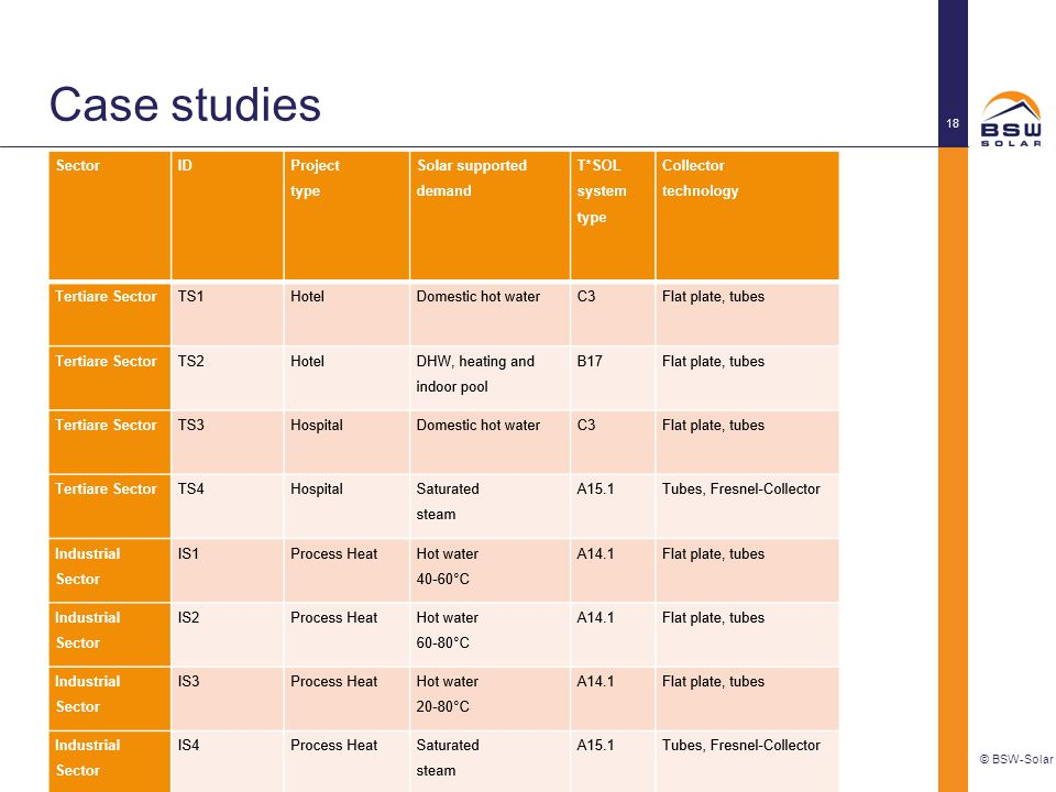 Case studies © BSW-Solar