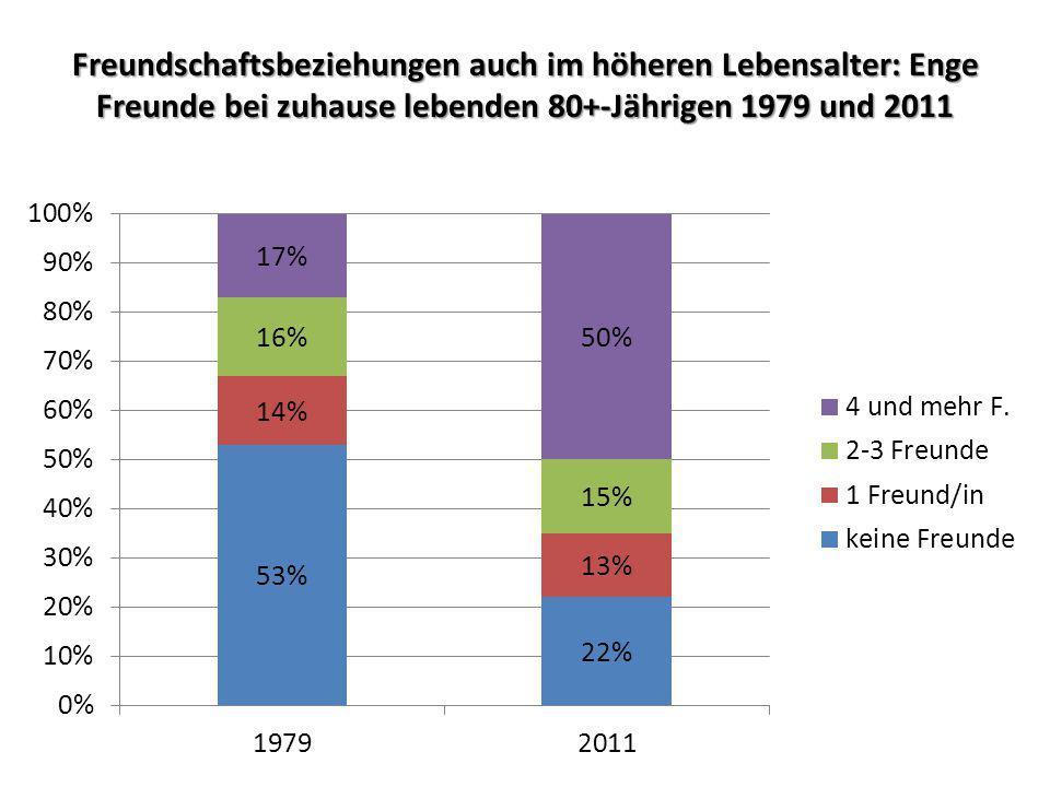Freundschaftsbeziehungen auch im höheren Lebensalter: Enge Freunde bei zuhause lebenden 80+-Jährigen 1979 und 2011