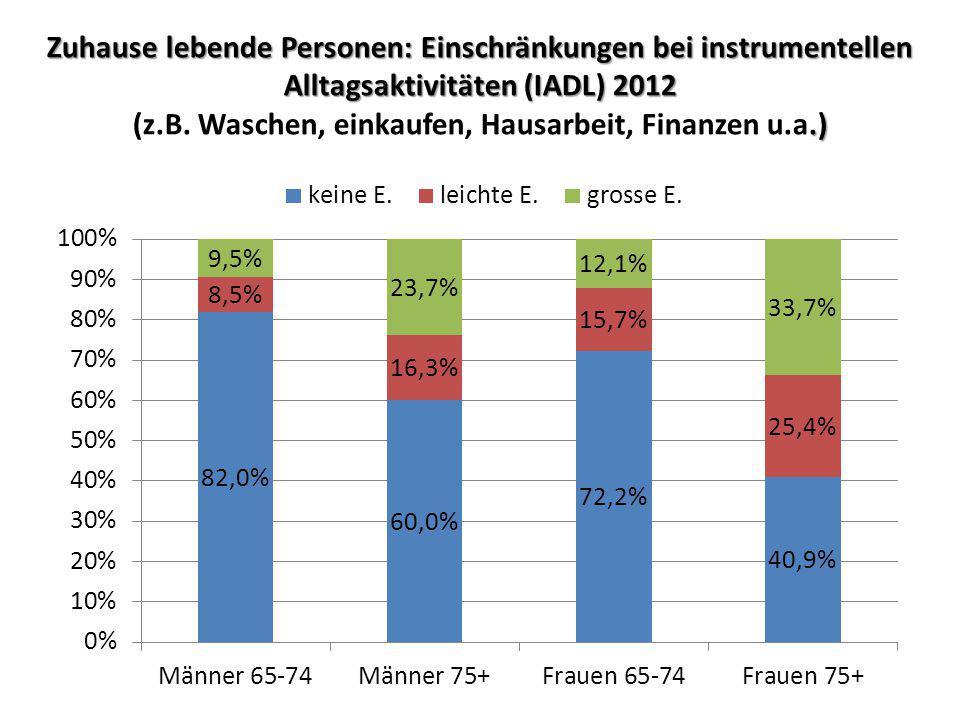 Zuhause lebende Personen: Einschränkungen bei instrumentellen Alltagsaktivitäten (IADL) 2012 (z.B.