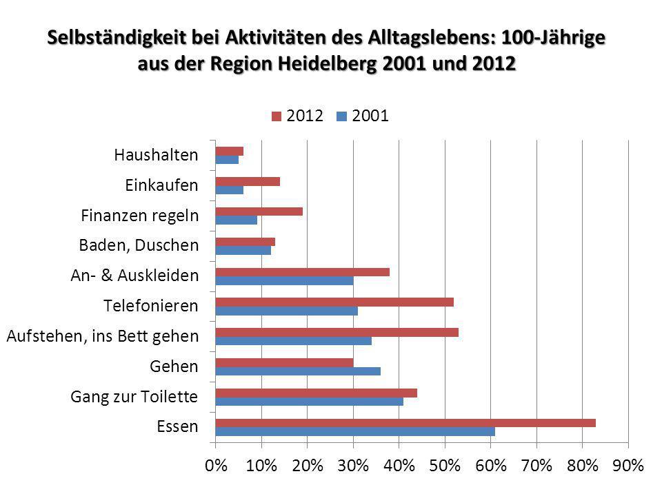 Selbständigkeit bei Aktivitäten des Alltagslebens: 100-Jährige aus der Region Heidelberg 2001 und 2012