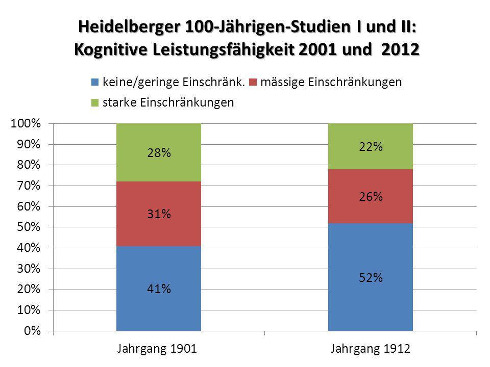 Heidelberger 100-Jährigen-Studien I und II: Kognitive Leistungsfähigkeit 2001 und 2012