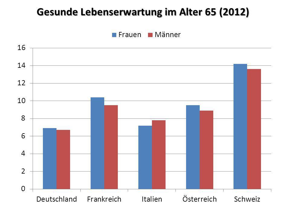 Gesunde Lebenserwartung im Alter 65 (2012)