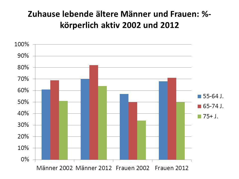 Zuhause lebende ältere Männer und Frauen: %-körperlich aktiv 2002 und 2012