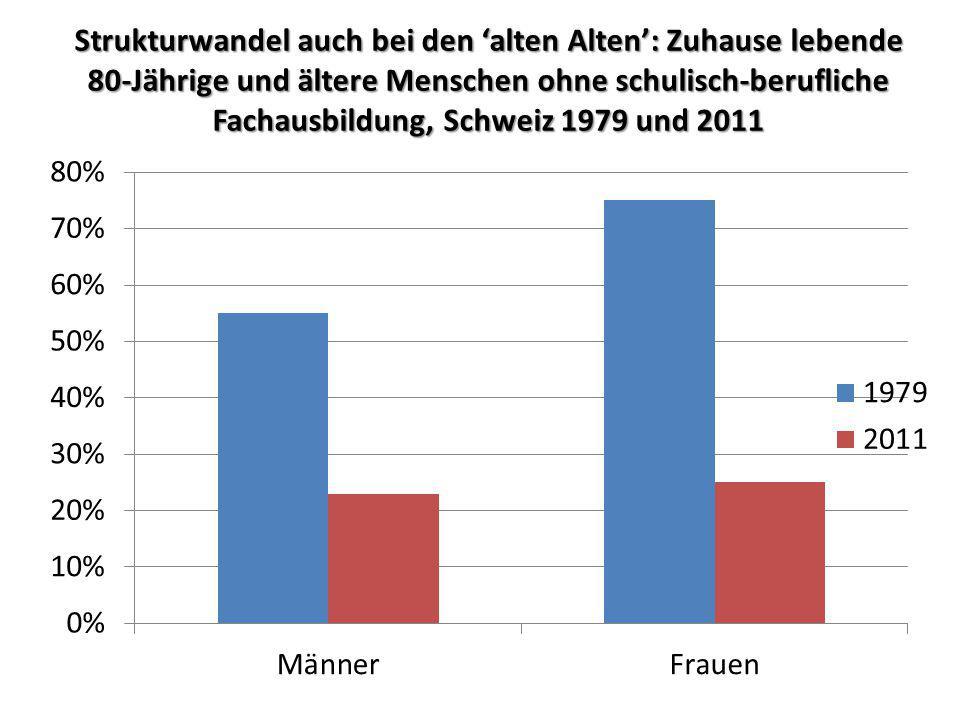 Strukturwandel auch bei den 'alten Alten': Zuhause lebende 80-Jährige und ältere Menschen ohne schulisch-berufliche Fachausbildung, Schweiz 1979 und 2011