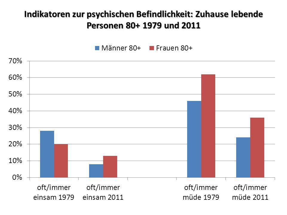 Indikatoren zur psychischen Befindlichkeit: Zuhause lebende Personen 80+ 1979 und 2011