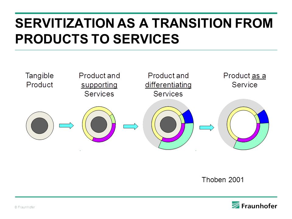 Servitization as a Transition from Products to Services