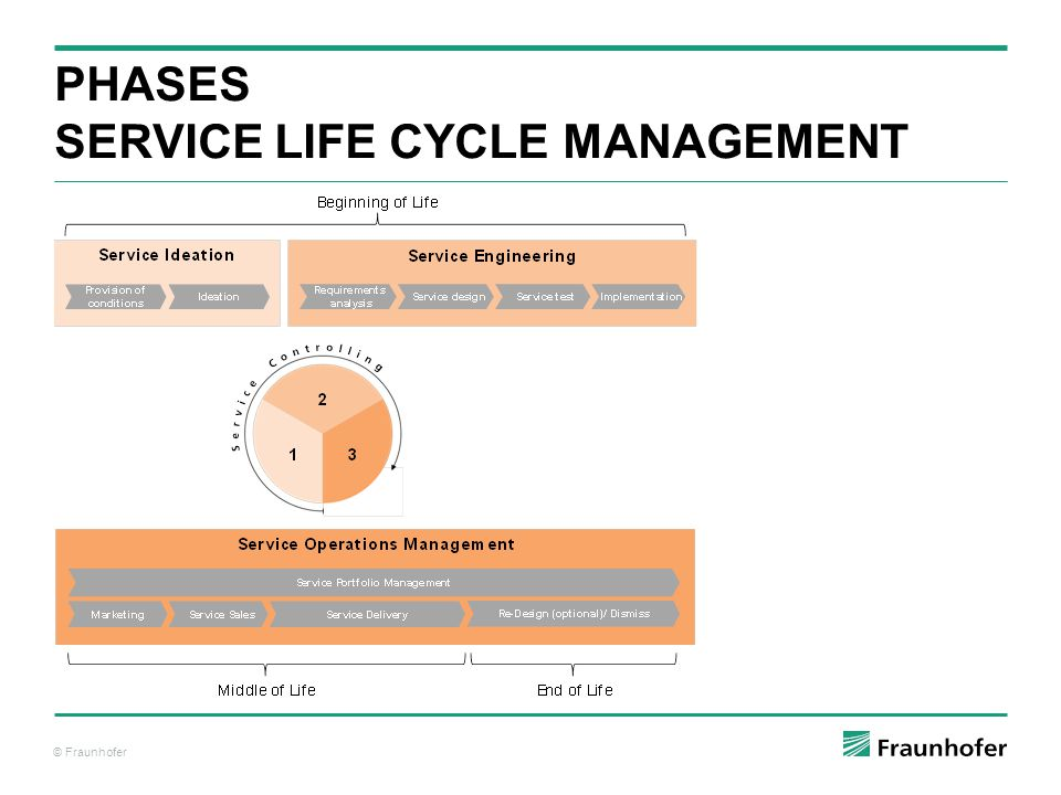 Phases Service Life Cycle ManAGEMENT