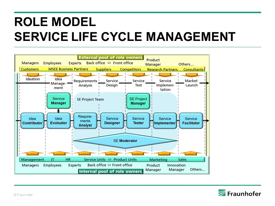 Role Model Service Life Cycle ManAGEMENT