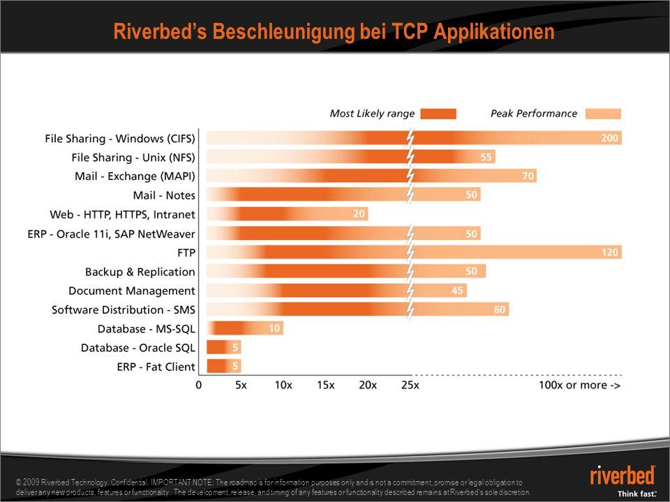 Riverbed's Beschleunigung bei TCP Applikationen