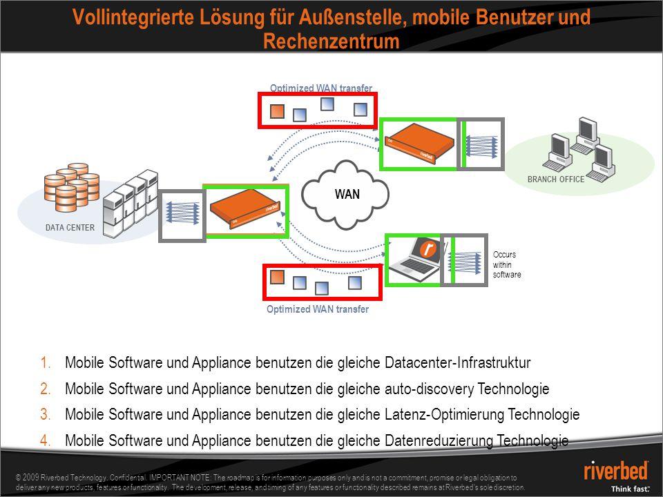 Vollintegrierte Lösung für Außenstelle, mobile Benutzer und Rechenzentrum
