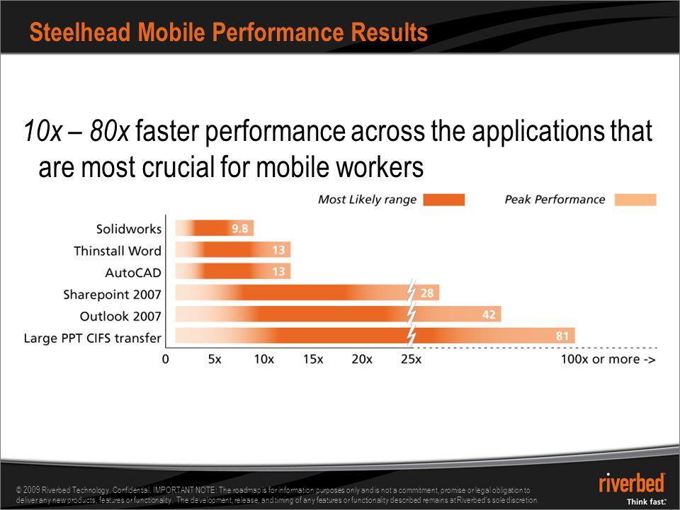 Steelhead Mobile Performance Results
