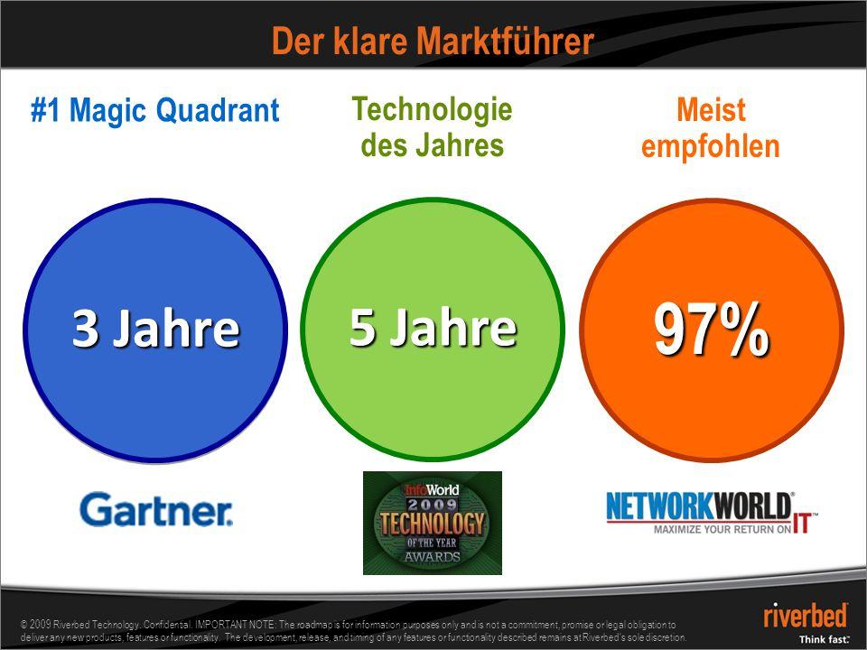 97% 3 Jahre 5 Jahre Der klare Marktführer #1 Magic Quadrant