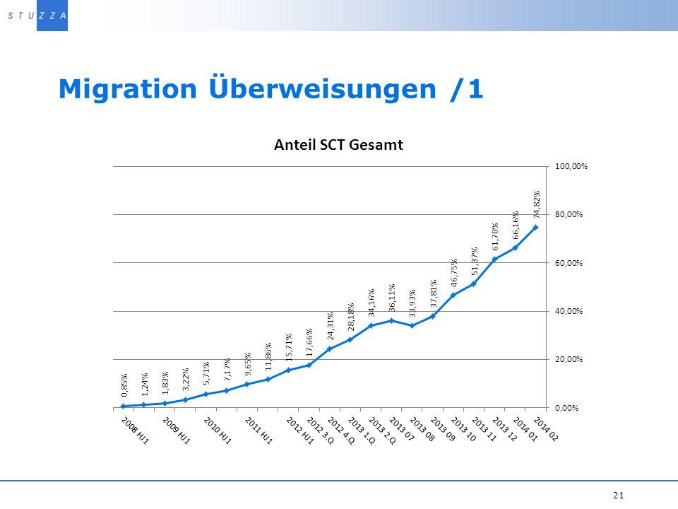 Migration Überweisungen /1