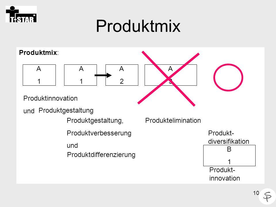 Produktmix Produktmix: A 1 A 1 A 2 A 3 Produktinnovation und