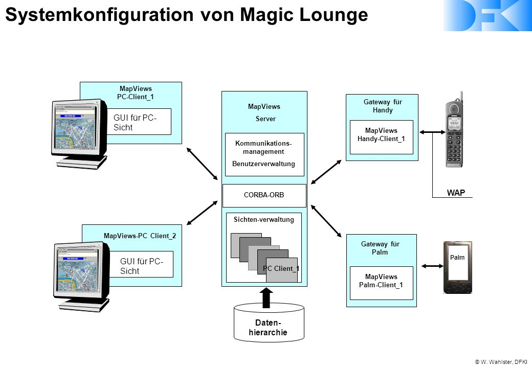 Systemkonfiguration von Magic Lounge