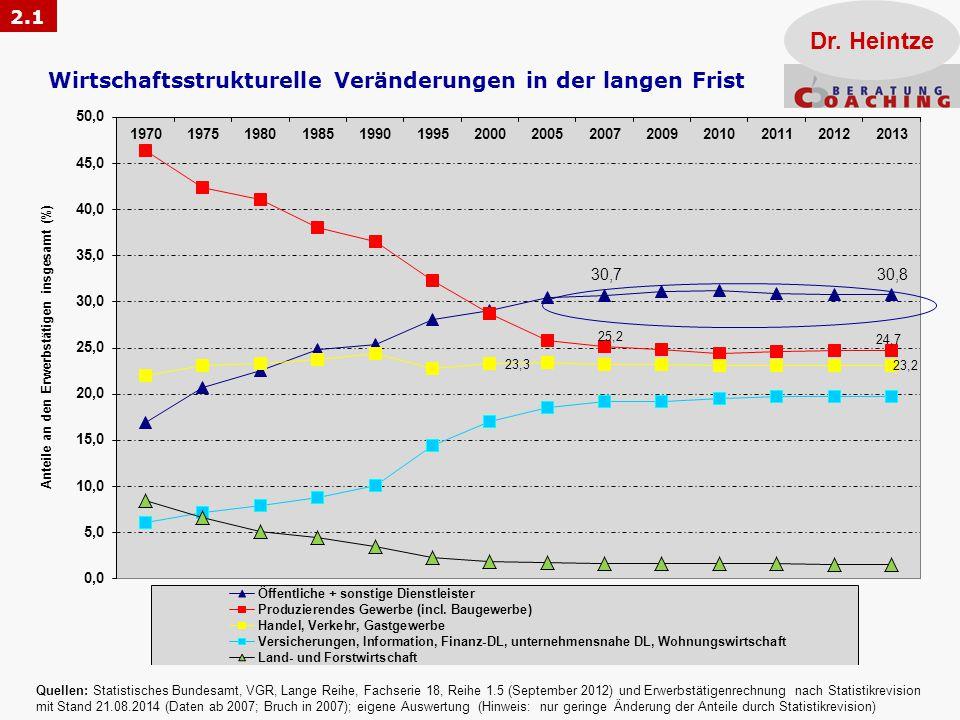 Wirtschaftsstrukturelle Veränderungen in der langen Frist
