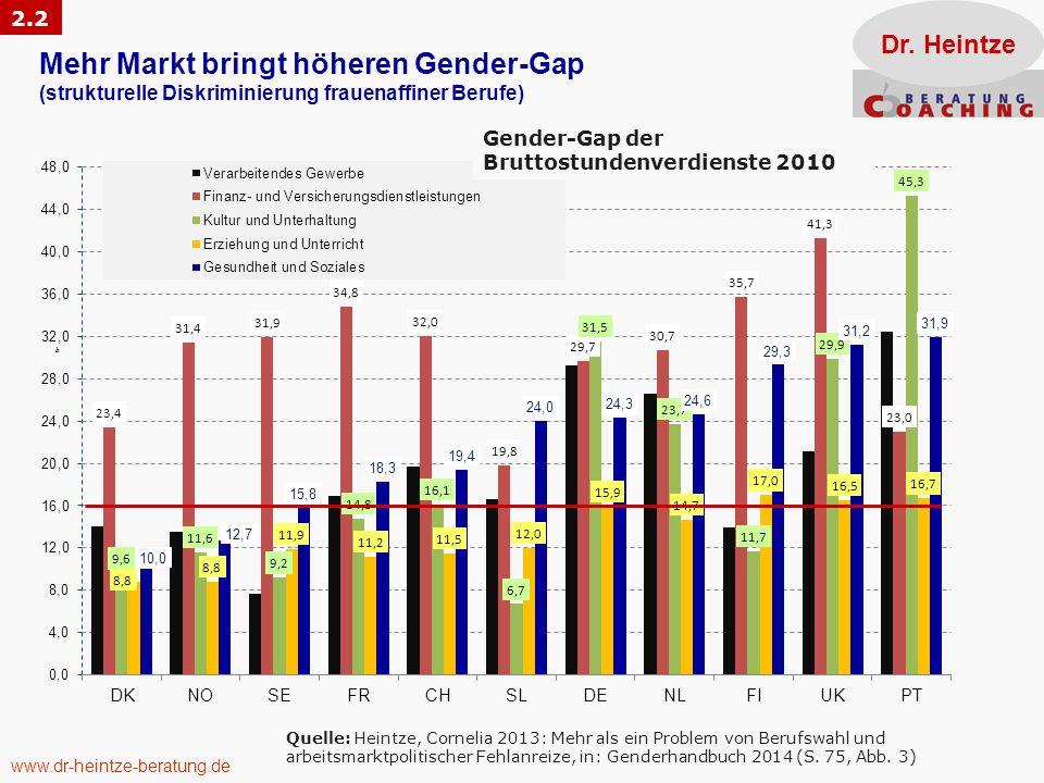 2.2 Dr. Heintze. Mehr Markt bringt höheren Gender-Gap (strukturelle Diskriminierung frauenaffiner Berufe)