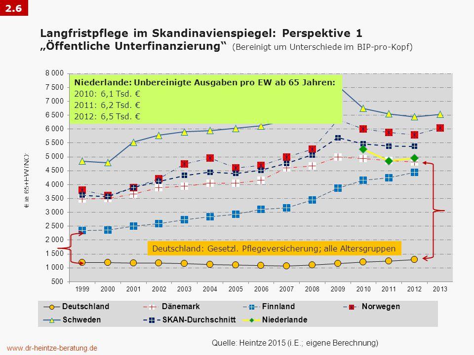 """2.6 Langfristpflege im Skandinavienspiegel: Perspektive 1 """"Öffentliche Unterfinanzierung (Bereinigt um Unterschiede im BIP-pro-Kopf)"""