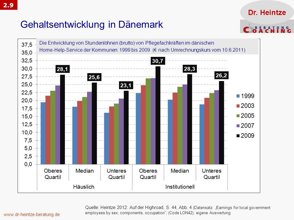 Gehaltsentwicklung in Dänemark.