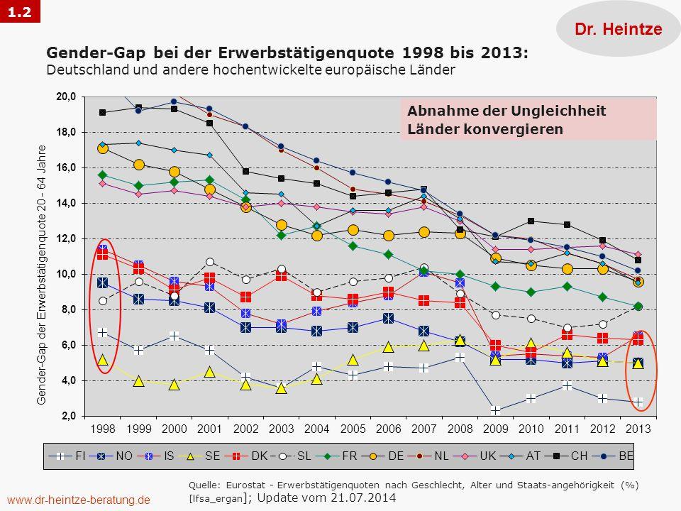 1.2 Dr. Heintze. Gender-Gap bei der Erwerbstätigenquote 1998 bis 2013: Deutschland und andere hochentwickelte europäische Länder.