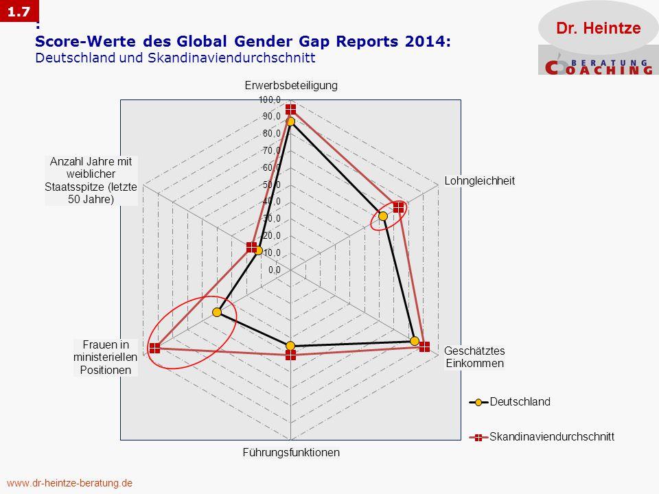 1.7 Dr. Heintze. : Score-Werte des Global Gender Gap Reports 2014: Deutschland und Skandinaviendurchschnitt.