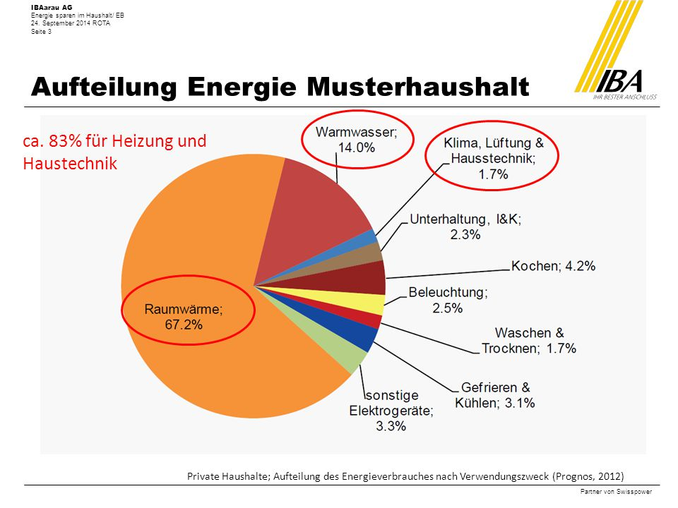 Aufteilung Energie Musterhaushalt