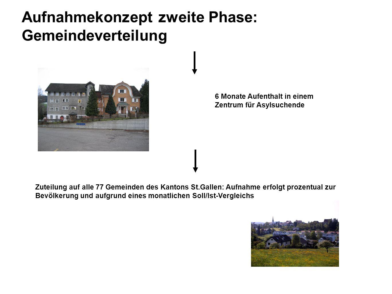 Aufnahmekonzept zweite Phase: Gemeindeverteilung