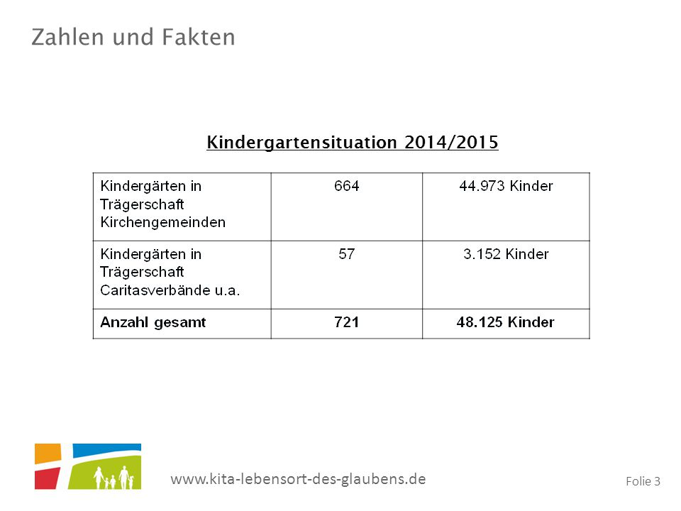 Kindergartensituation 2014/2015