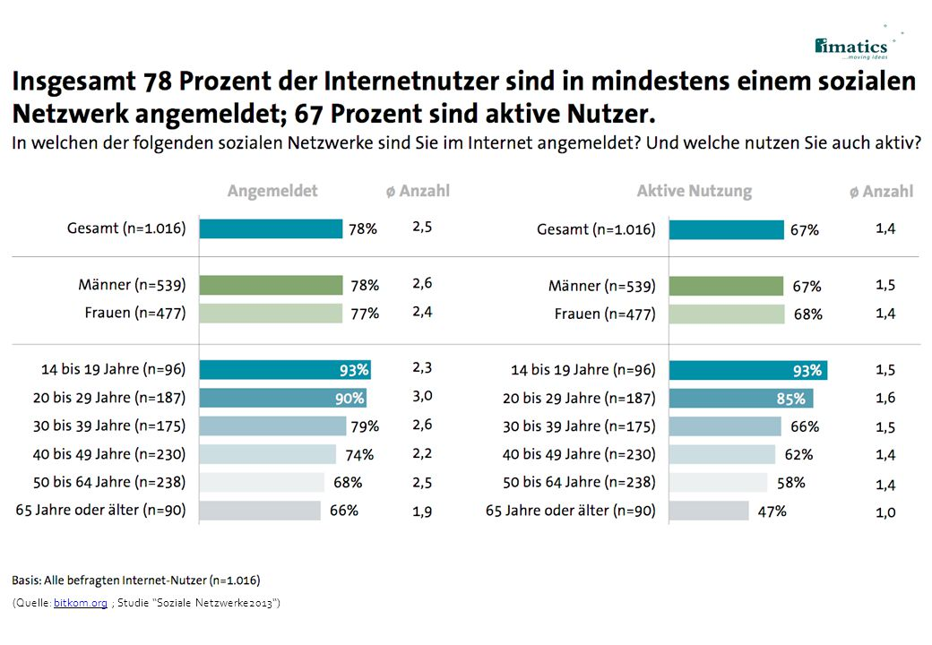 (Quelle: bitkom.org ; Studie Soziale Netzwerke2013 )
