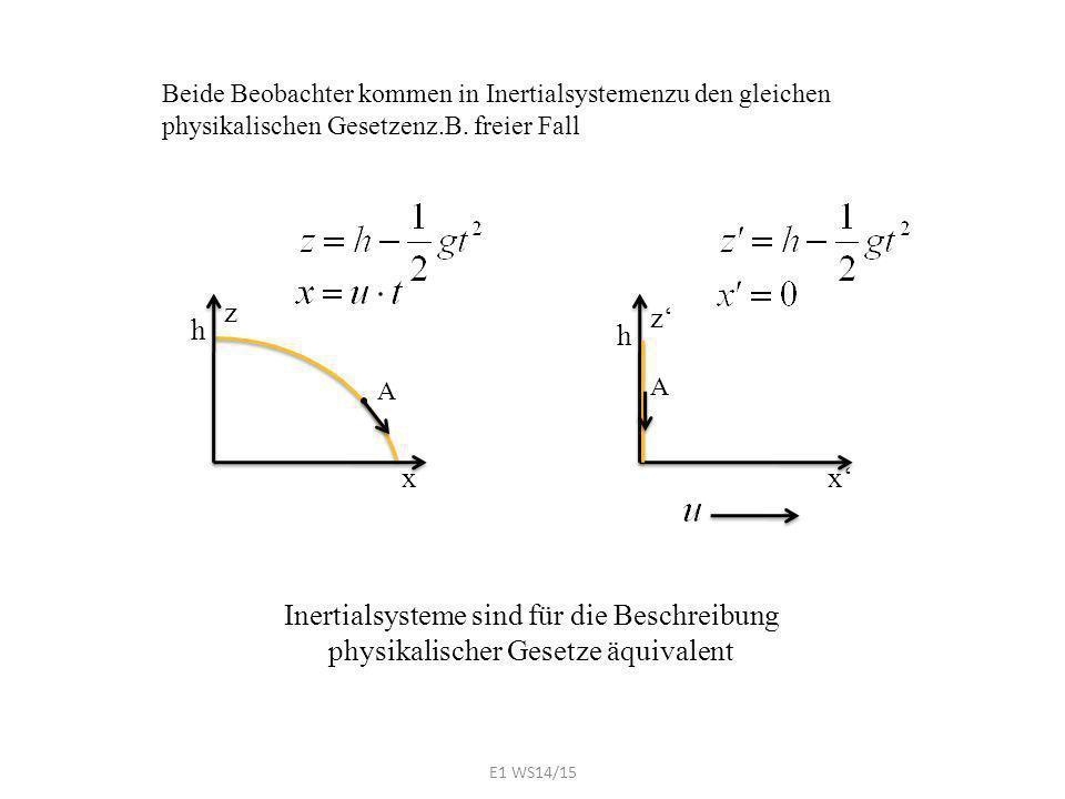 Beide Beobachter kommen in Inertialsystemenzu den gleichen physikalischen Gesetzenz.B. freier Fall