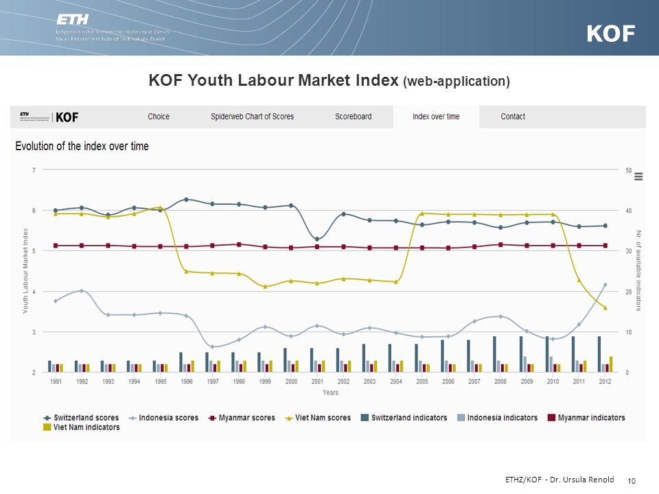 KOF Youth Labour Market Index (web-application)