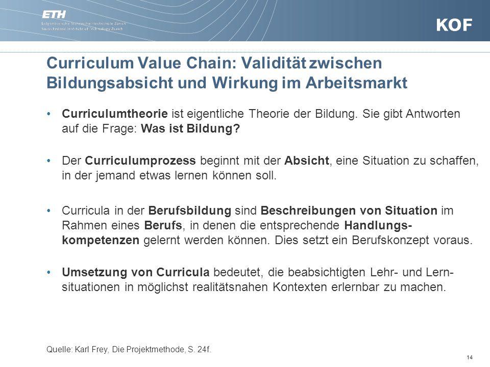 Curriculum Value Chain: Validität zwischen Bildungsabsicht und Wirkung im Arbeitsmarkt
