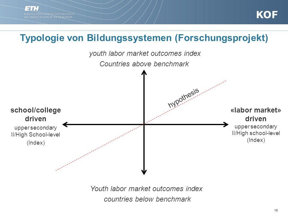 Typologie von Bildungssystemen (Forschungsprojekt)