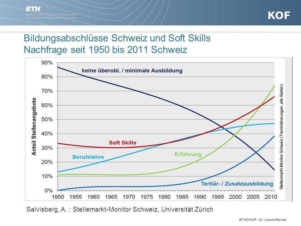 Bildungsabschlüsse Schweiz und Soft Skills Nachfrage seit 1950 bis 2011 Schweiz