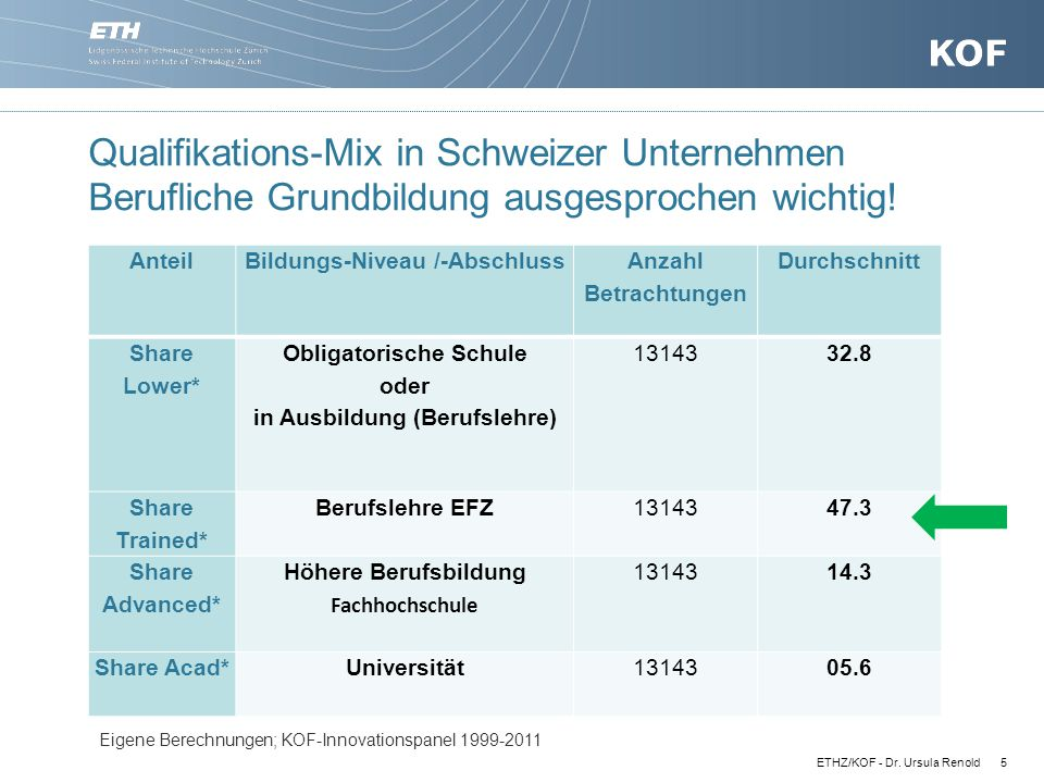 Qualifikations-Mix in Schweizer Unternehmen Berufliche Grundbildung ausgesprochen wichtig!