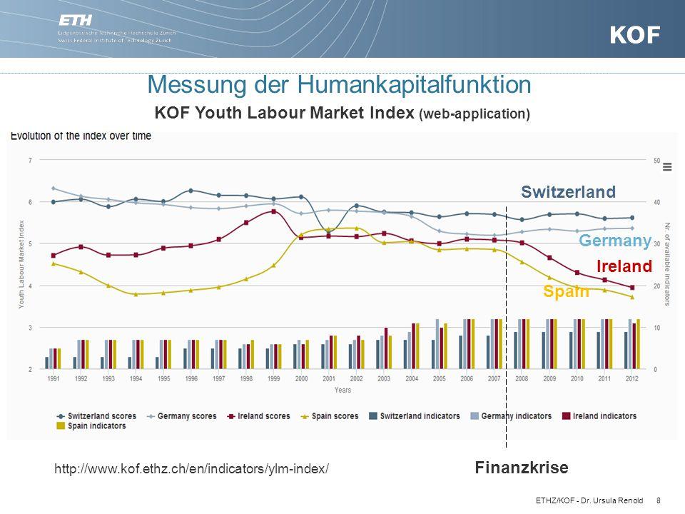 Messung der Humankapitalfunktion