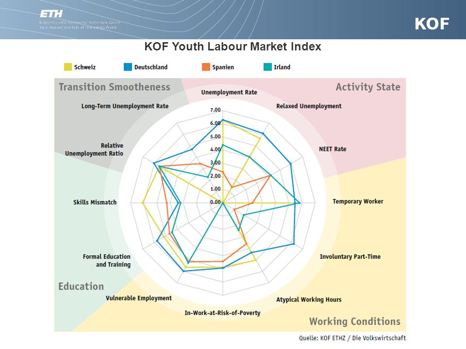 KOF Youth Labour Market Index