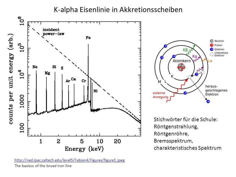 K-alpha Eisenlinie in Akkretionsscheiben
