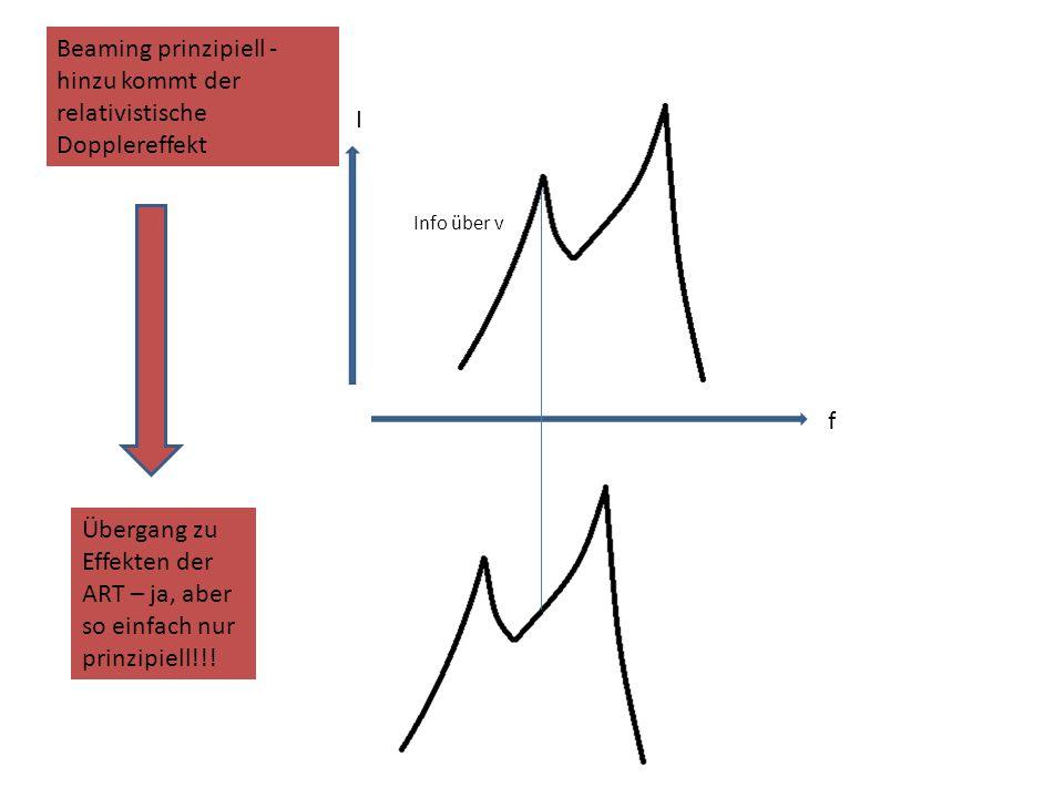 Beaming prinzipiell - hinzu kommt der relativistische Dopplereffekt