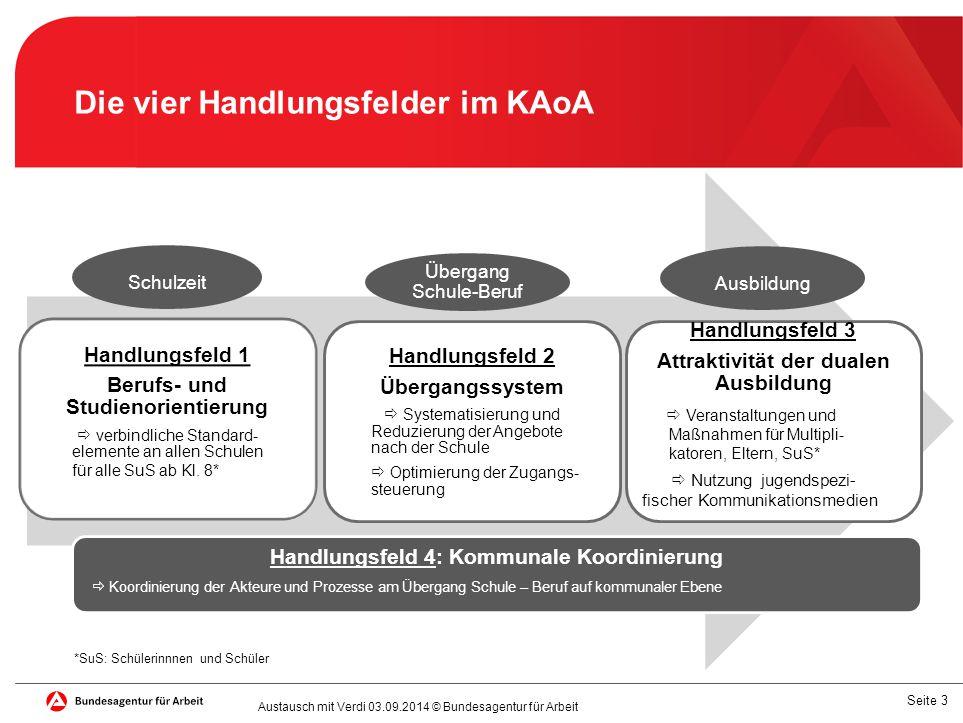 Die vier Handlungsfelder im KAoA