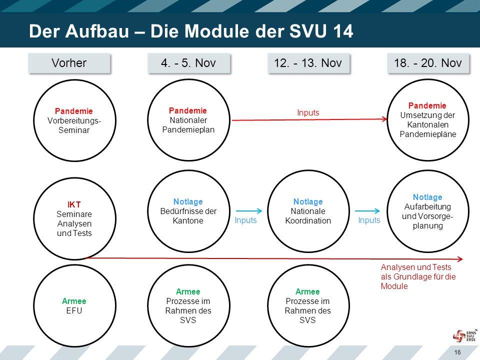 Der Aufbau – Die Module der SVU 14