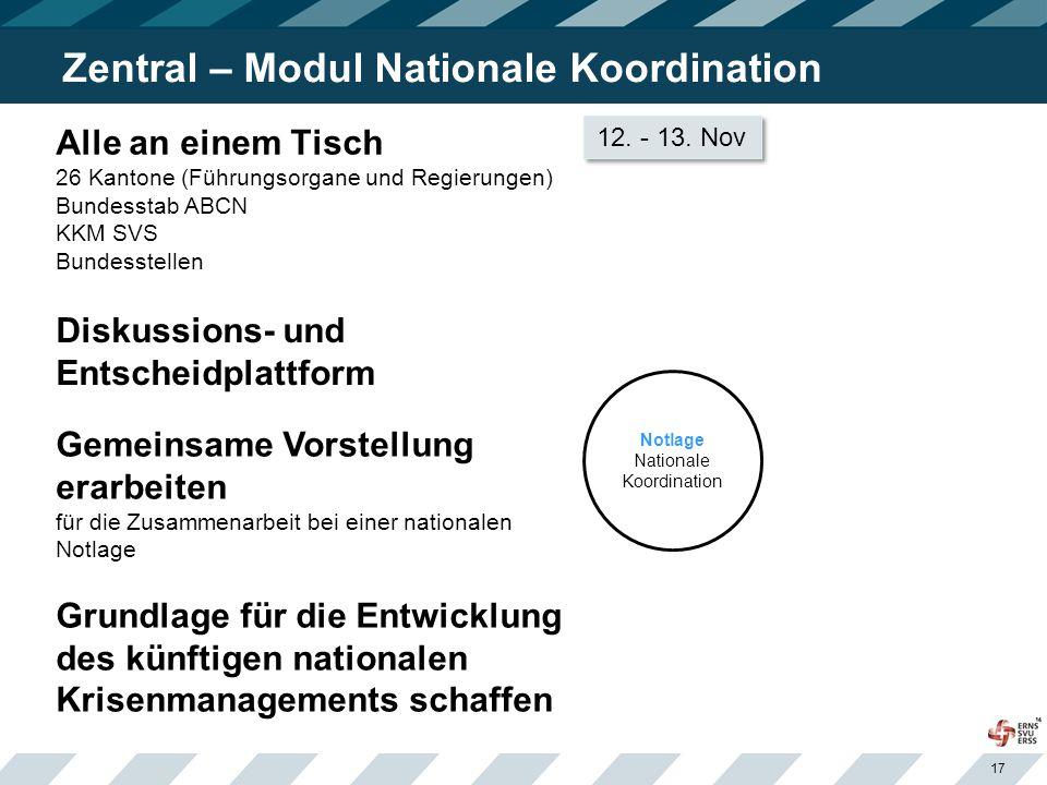 Zentral – Modul Nationale Koordination