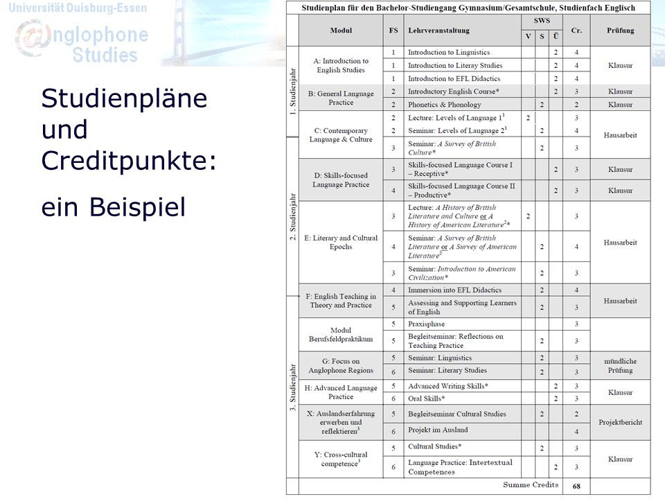 Studienpläne und Creditpunkte: