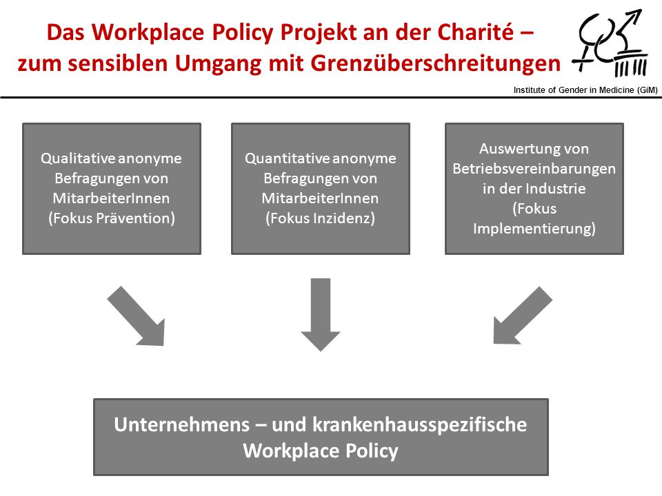 Das Workplace Policy Projekt an der Charité –