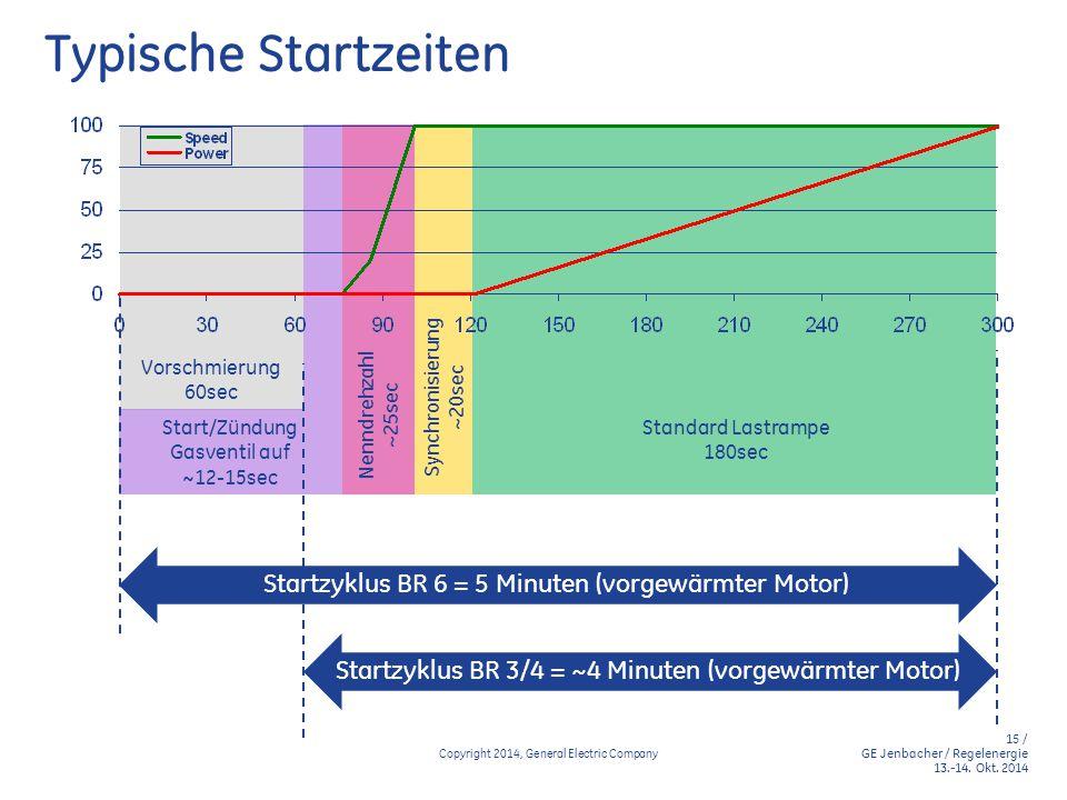 Typische Startzeiten Startzyklus BR 6 = 5 Minuten (vorgewärmter Motor)
