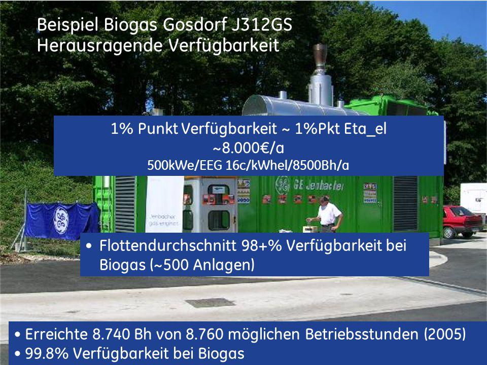 Beispiel Biogas Gosdorf J312GS Herausragende Verfügbarkeit